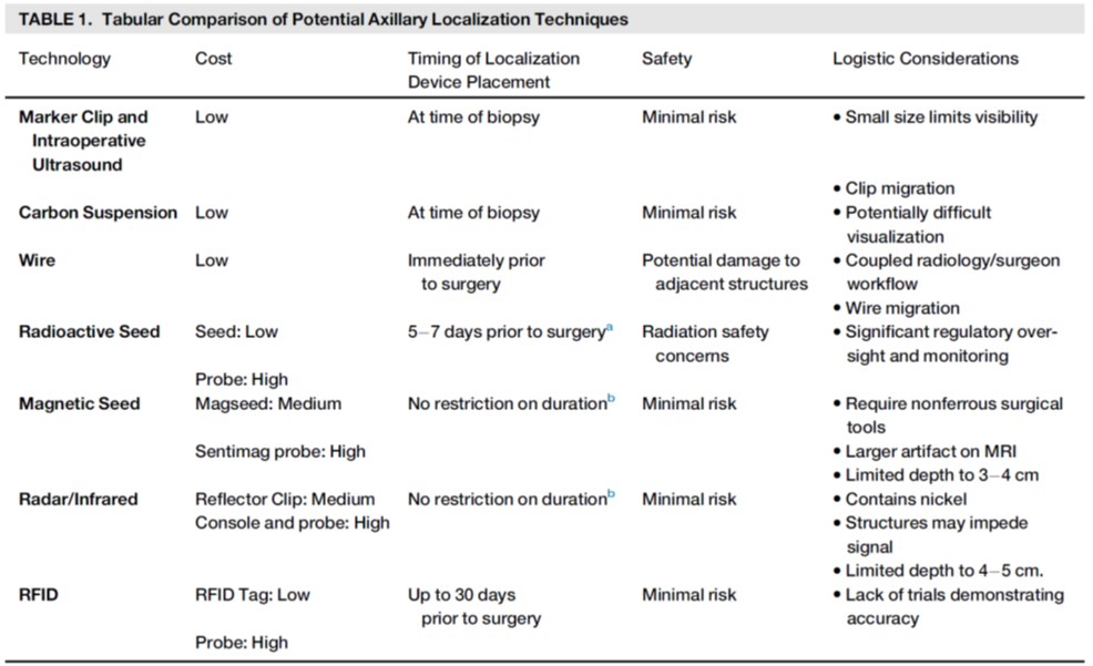 A Review Of Options For Localization Of Axillary Lymph Nodes In The
